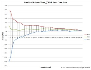 Rick Ferri Core Four CAGR Funnel Chart