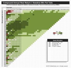 Swedroe Min Fat Tails CAGR Pixel Chart