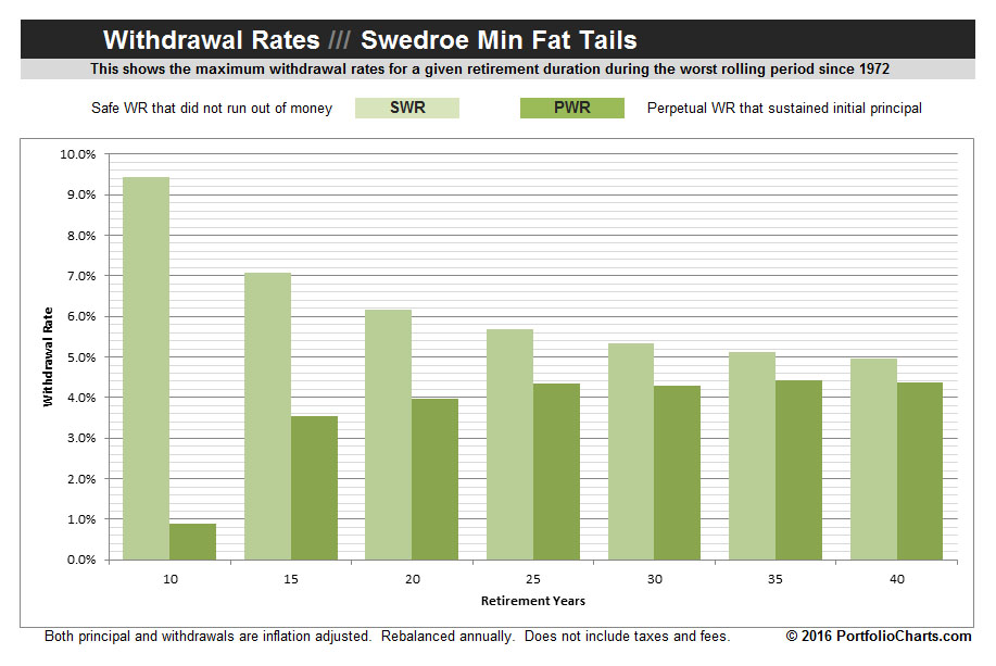 swedroe-min-fat-tails-withdrawal-rates-2016-1