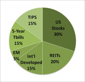 Swensen Portfolio Asset Allocation