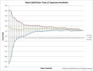 Swensen Portfolio CAGR Funnel Chart