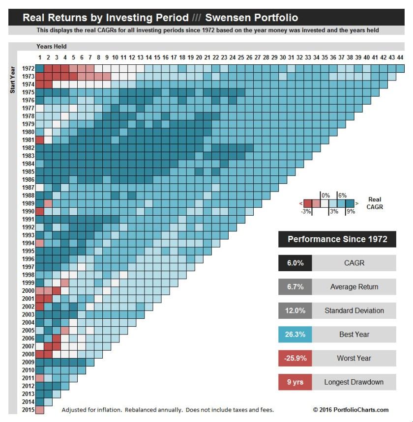 Swensen Portfolio Pixel Chart