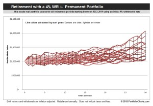 Permanent Portfolio Retirement Hurricane Chart