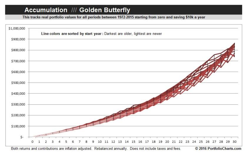 Golden-Butterfly-Accumulation