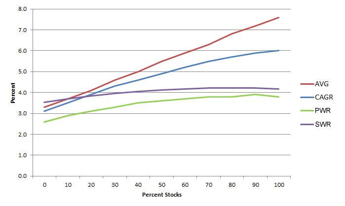 stock-bond-4-b