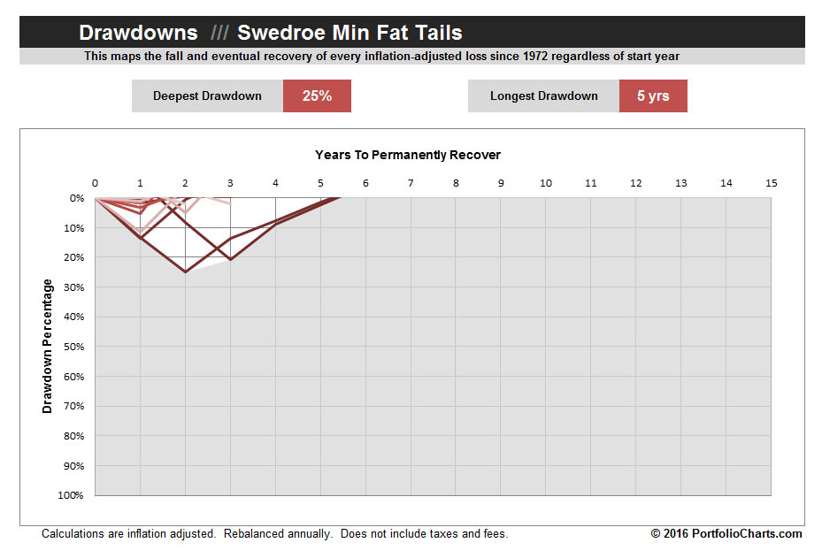 swedroe-min-fat-tails-drawdown-2016