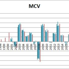 SIC-mcv