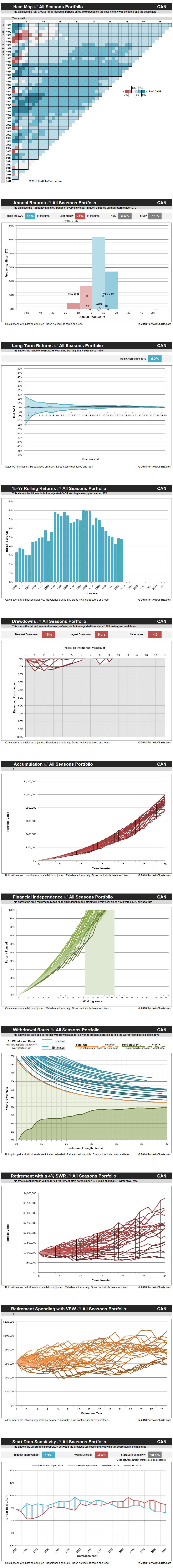 all-seasons-portfolio-CAN-20180508