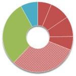 Ideal Index Portfolio
