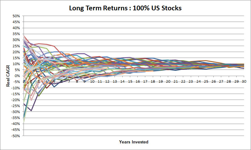 Here you can see why  simplify the long term returns charts  bit as every historical outcome becomes tangled mess of lines also how time perception influences investing decisions  portfolio rh portfoliocharts