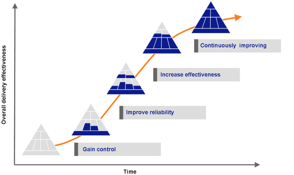 Key stages in the project portfolio delivery performance improvement journey
