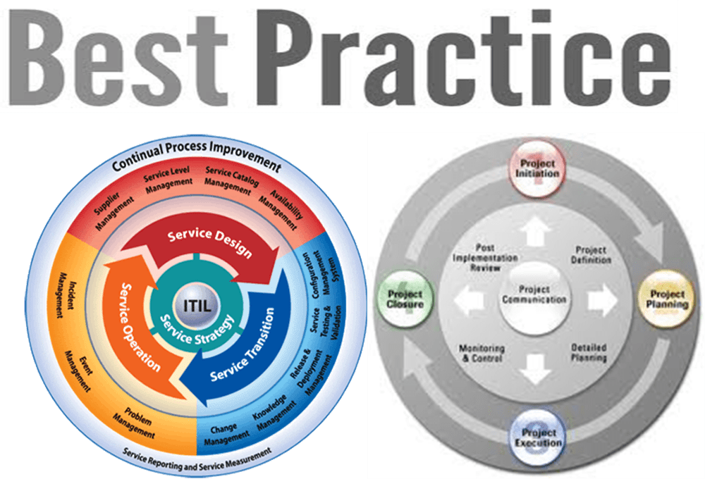 Service Management (ITIL) and Project Management - a contrast in execution