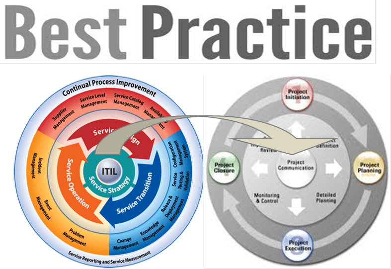 ITIL Service Strategy and Project Management - a contrast in execution