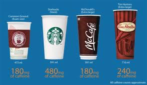 Image Result For How Many Ml Of Caffeine In A Cup Of Coffee