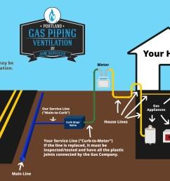 residential gas piping diagram northwest oregon portland or [ 1600 x 1003 Pixel ]