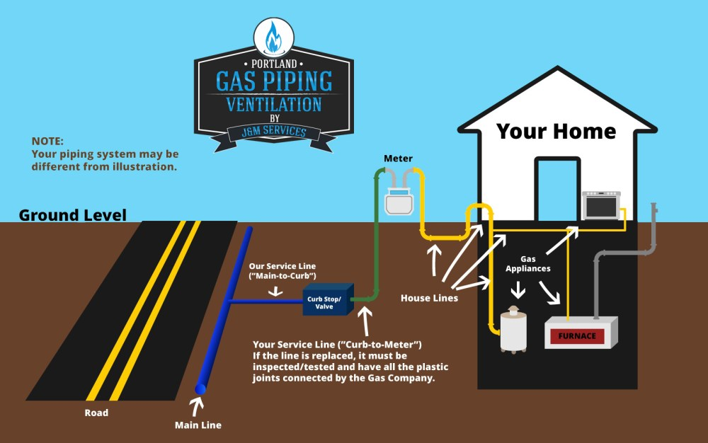 medium resolution of residential gas piping diagram northwest oregon portland or