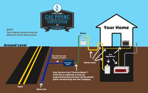 small resolution of residential gas piping diagram northwest oregon portland or