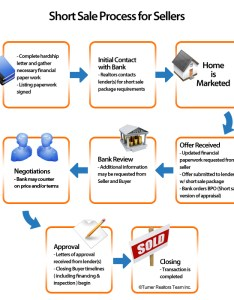 sales work flow chart www
