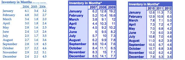 Nine years of RMLS Inventory