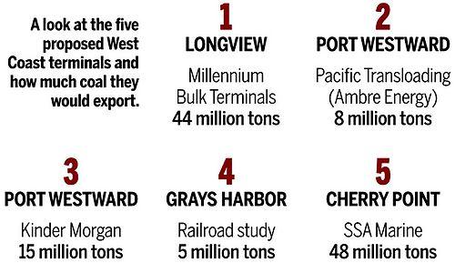 Five Coal Export Terminals