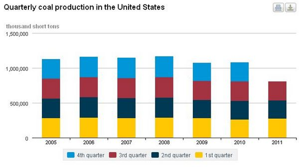 Coal Use in the United States