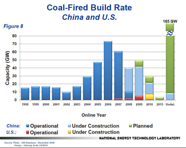 Coal Plant Build Rate