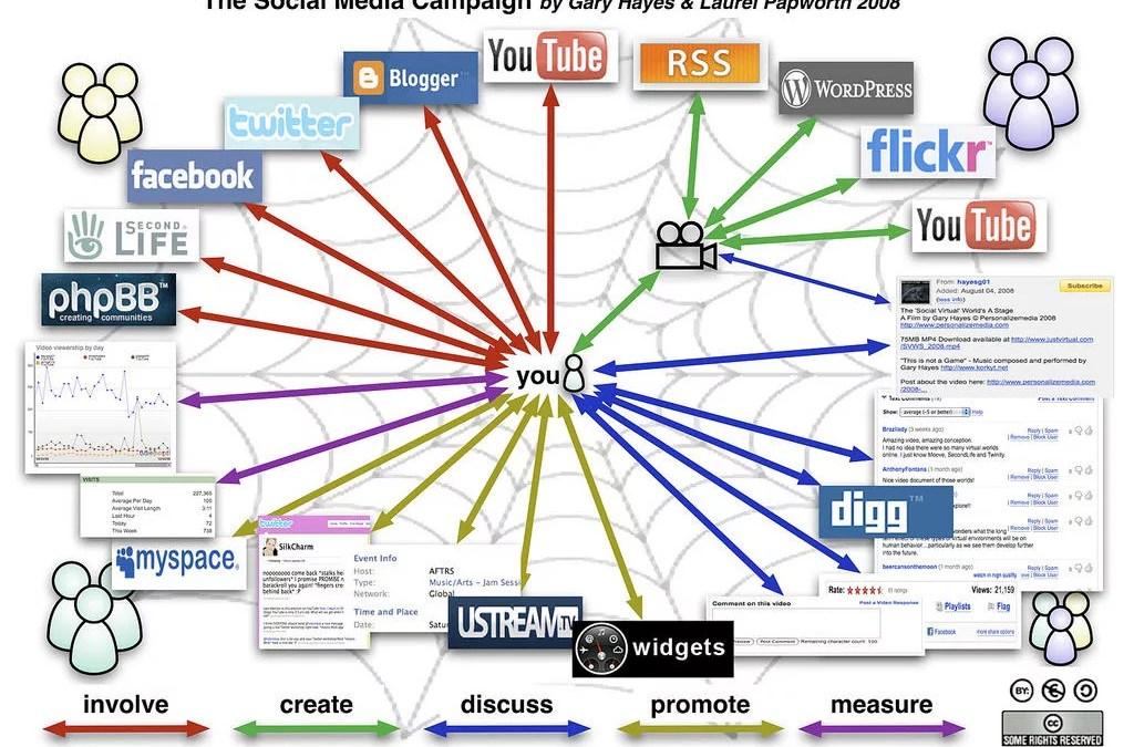Social Media Marketing Monday 130527