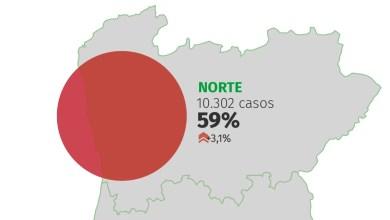 nord du portugal