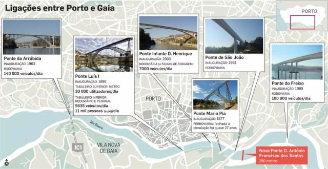 Porto veut un nouveau pont