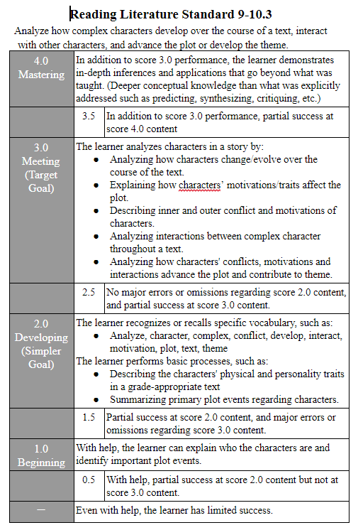 The+new+grading+scale+is+out+of+four+points+that+correspond+with+the+learner%27s+performance+and+level+of+mastery+of+the+learning+targets+on+the+assignment.