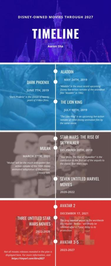 A Look into Disney's Master Movie Timeline