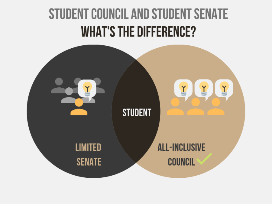 Shifting from Senate to Council