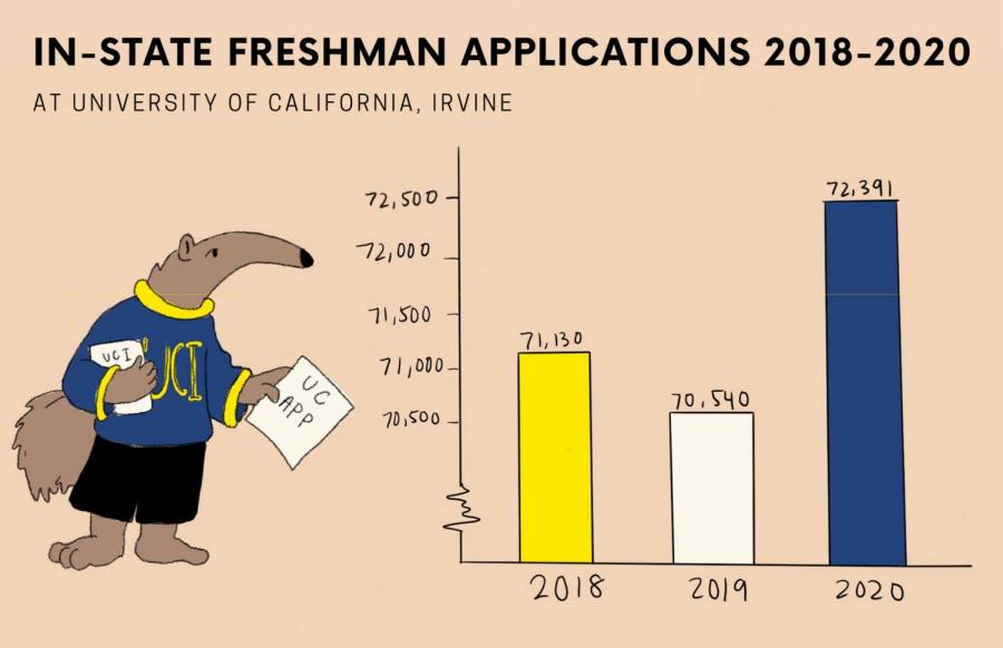 UCI has received the most in-state freshman applications for two years now. In 2018, it missed it by only about 300 applicants to UCLA.