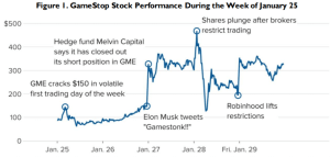 Using data from CNBC and FactSet, researchers at the Congressional Research Service created a timeline of GameStop share prices and major events that could have contributed to fluctuations in the company's stock for members and committees of Congress.