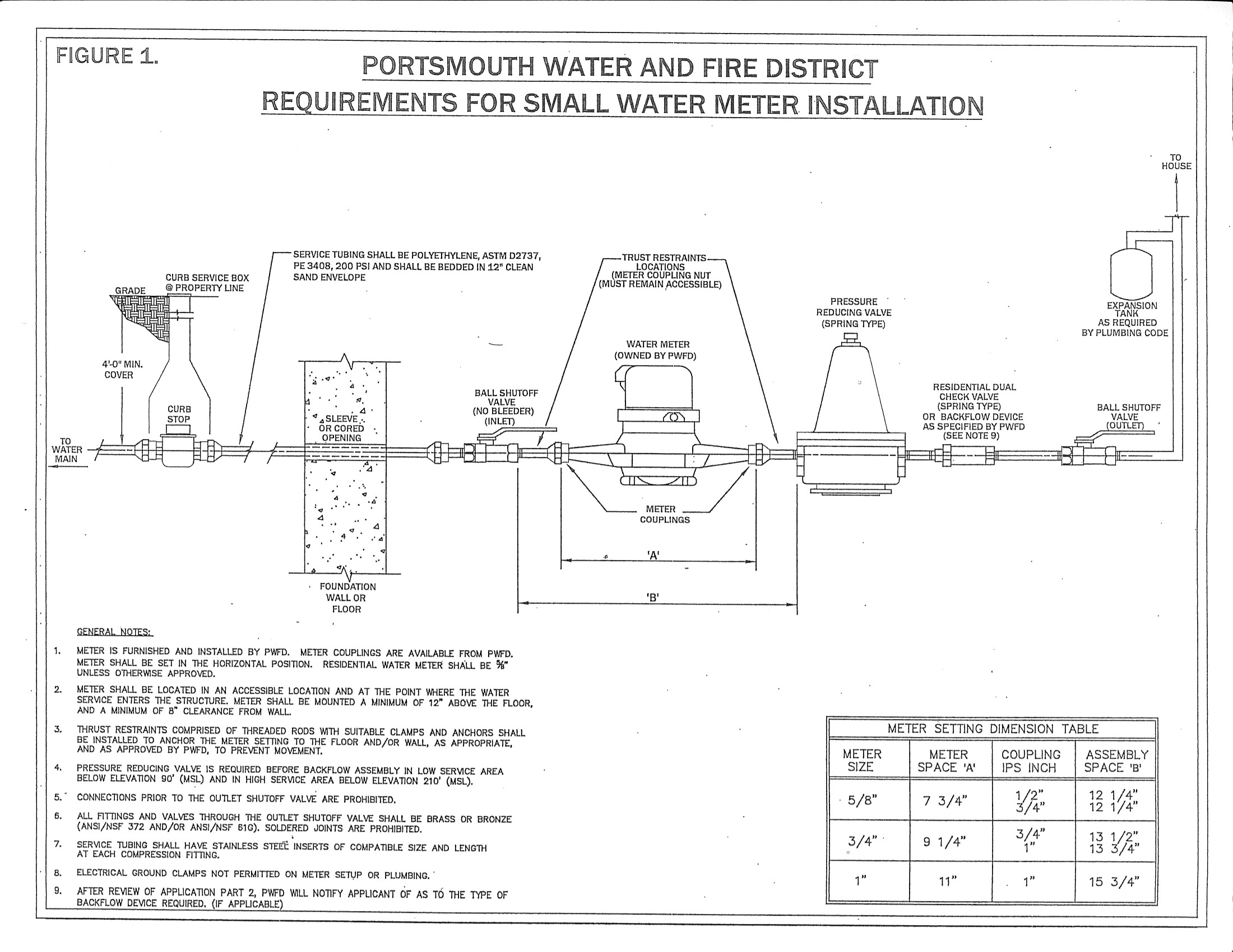 medium resolution of small water meter installation portsmouth water and fire district bypass water meter installation diagram water meter