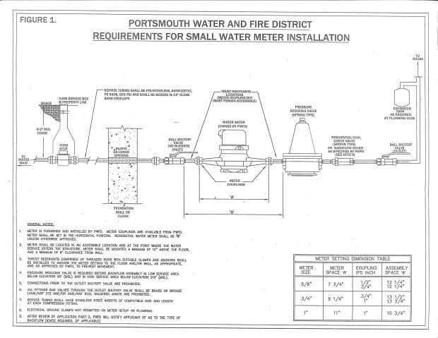 Small Water Meter Installation Diagram