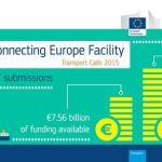 CEF recebeu 13.000 M€ de pedidos de financiamento