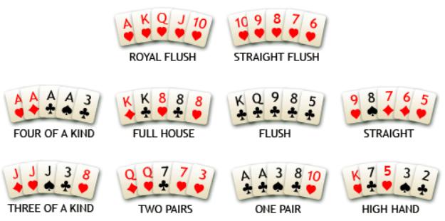 Πως παίζεται το Texas HoldEm Πόκερ - Texas HoldEm pos paizete to poker kaliteroi sindiasmoi, καλύτεροι συνδιασμοί ποκερ