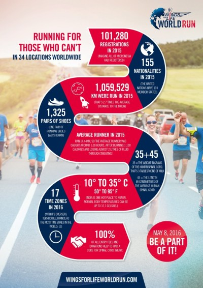 WFL World Run Infographic