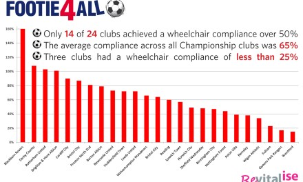 Only four clubs in the Championship meet needs of wheelchair supporters, finds Revitalise
