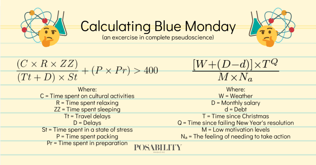 There are two formulae for calculating Blue Monday: the first is (C×R×ZZ) over ((Tt+D)×St) + (P×Pr) > 400; the second is [W+(D-d)]×T^Q over M×Na