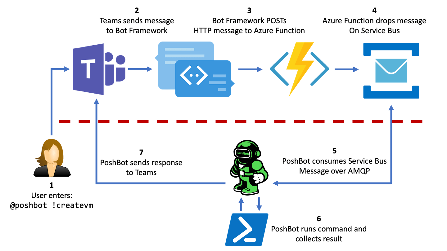 hight resolution of poshbot and teams message flow
