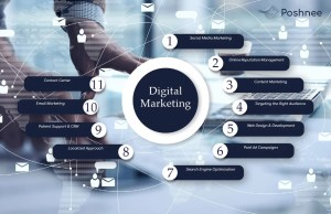 digital marketing solutions near me