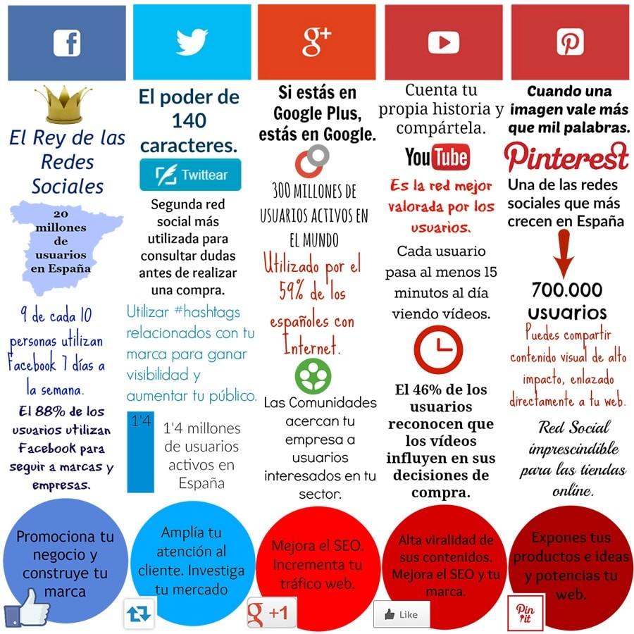 Las redes sociales y sus ranking