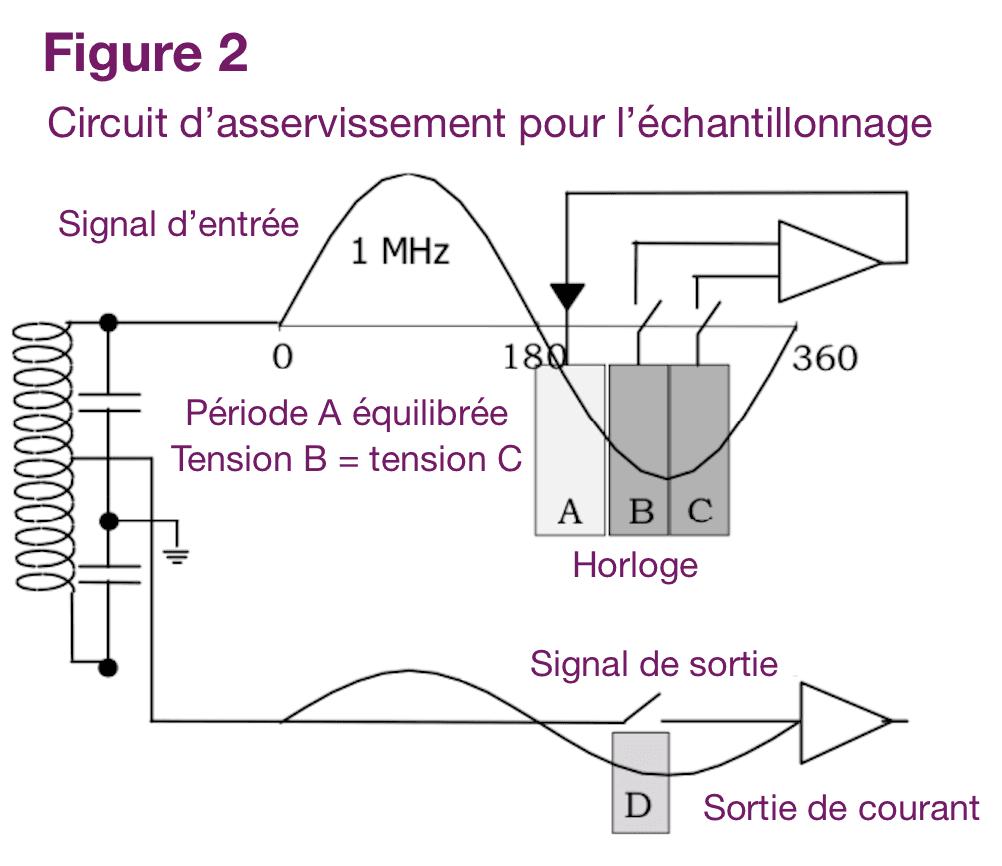 Circuit d'asservissement pour l'échantillonnage fig2