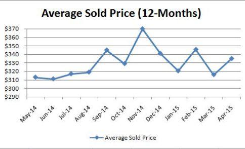 Luxury Average Sold Price_Monthly