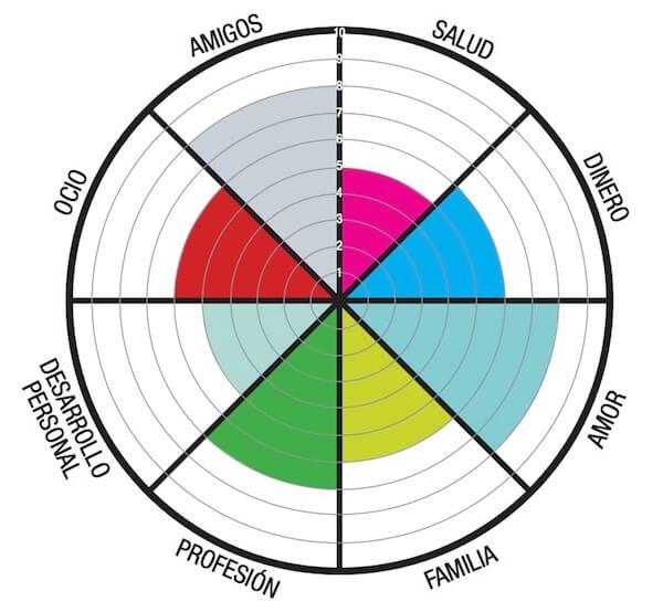 La rueda de la vida: Una gran herramienta de coaching – Positivalia