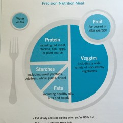 Healthy Plate Diagram Lewis Dot For A Cation Hey Serge Whats Your Phs Positive High System
