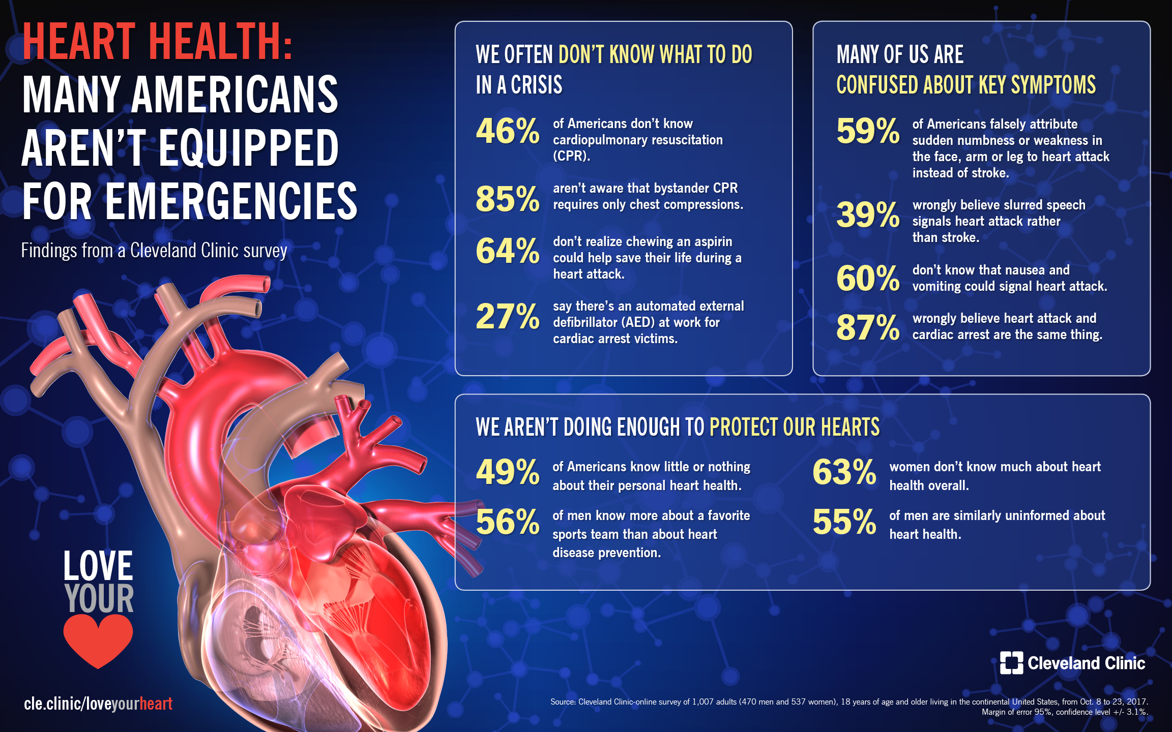 The Connection Between Excess Weight and Heart Health