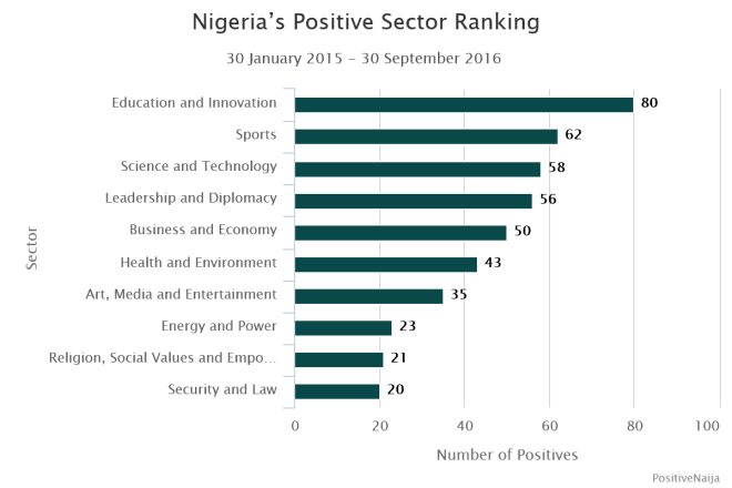 positive naija september 2016 ranking